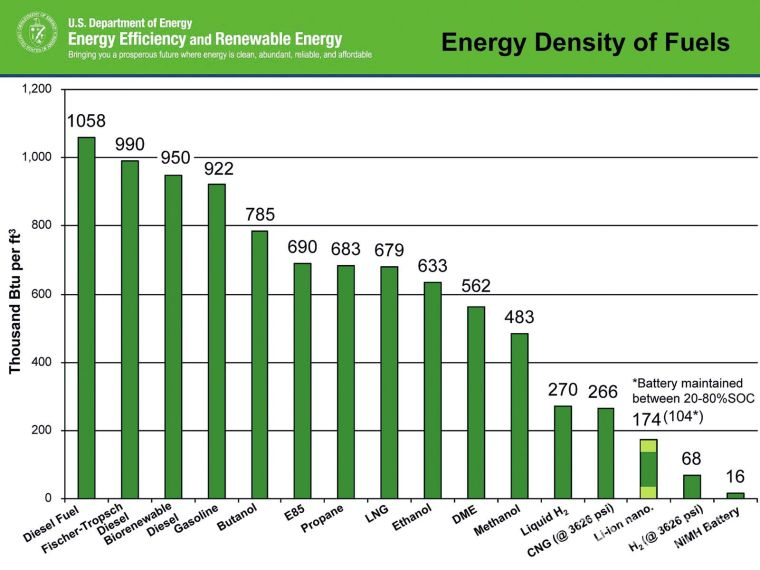 1109dp-01+renewable-diesel-vs-electric-cars+energy-density-chart.jpg